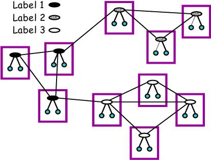 Figure 1 for Discriminative Probabilistic Models for Relational Data