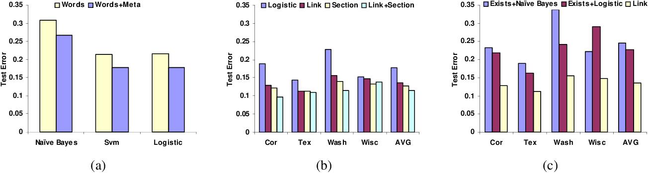 Figure 3 for Discriminative Probabilistic Models for Relational Data