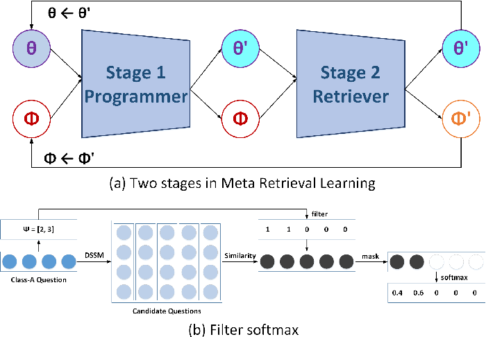 Figure 3 for Retrieve, Program, Repeat: Complex Knowledge Base Question Answering via Alternate Meta-learning