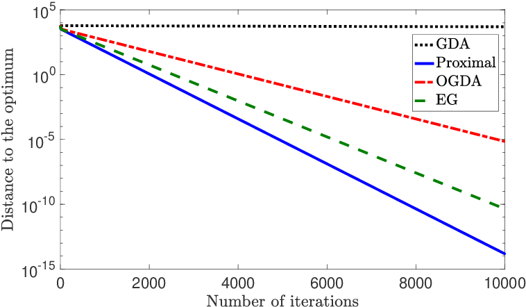 Figure 4 for A Unified Analysis of Extra-gradient and Optimistic Gradient Methods for Saddle Point Problems: Proximal Point Approach
