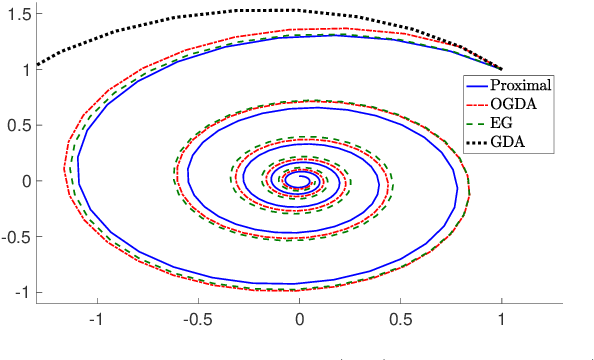 Figure 1 for A Unified Analysis of Extra-gradient and Optimistic Gradient Methods for Saddle Point Problems: Proximal Point Approach