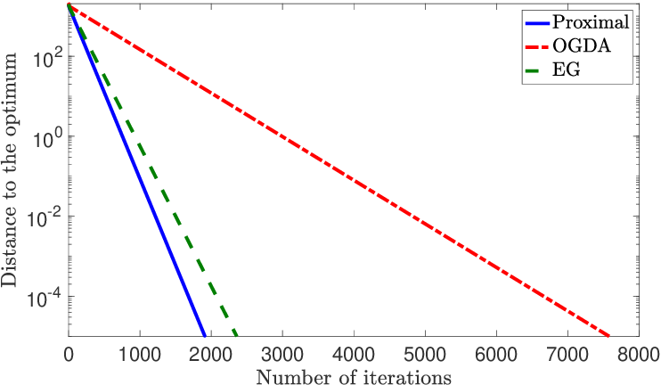 Figure 3 for A Unified Analysis of Extra-gradient and Optimistic Gradient Methods for Saddle Point Problems: Proximal Point Approach