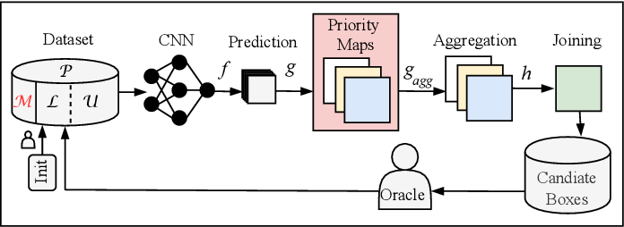Figure 1 for MetaBox+: A new Region Based Active Learning Method for Semantic Segmentation using Priority Maps
