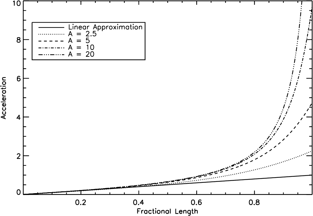 Figure 1 from ASPECT RATIO DEPENDENCE OF THE FREE-FALL TIME