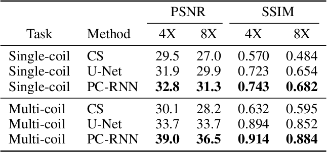 Figure 2 for Pyramid Convolutional RNN for MRI Reconstruction