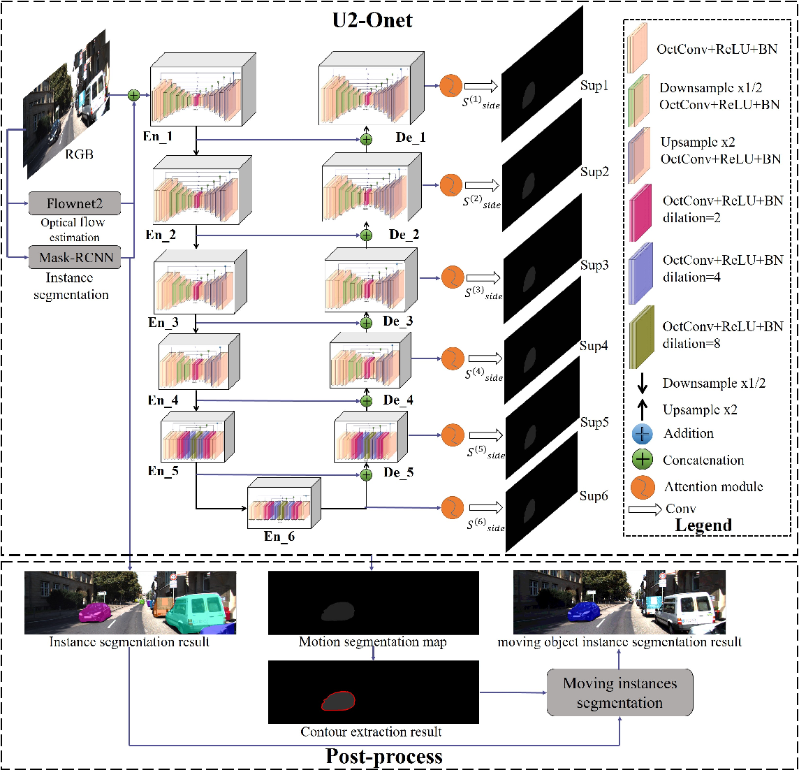 Figure 1 for U2-ONet: A Two-level Nested Octave U-structure with Multiscale Attention Mechanism for Moving Instances Segmentation