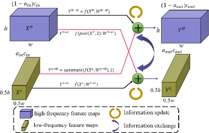 Figure 3 for U2-ONet: A Two-level Nested Octave U-structure with Multiscale Attention Mechanism for Moving Instances Segmentation