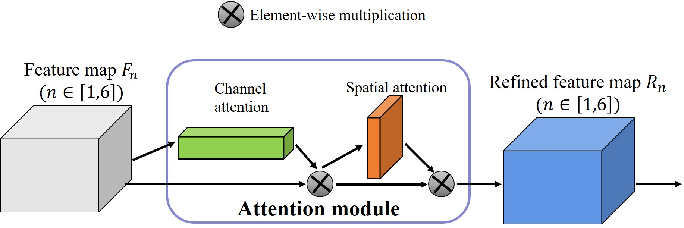 Figure 4 for U2-ONet: A Two-level Nested Octave U-structure with Multiscale Attention Mechanism for Moving Instances Segmentation