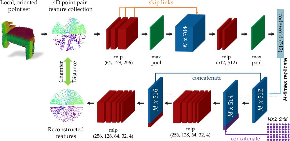 Figure 1 for PPF-FoldNet: Unsupervised Learning of Rotation Invariant 3D Local Descriptors