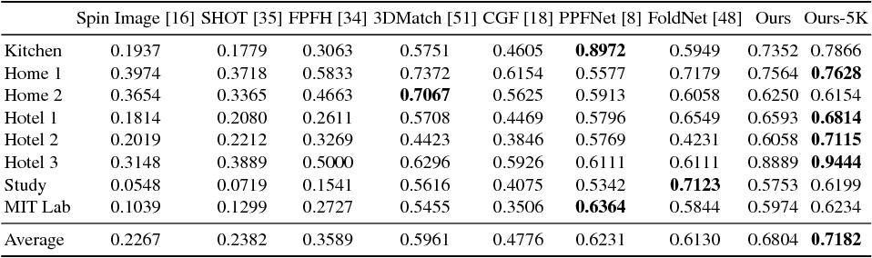 Figure 2 for PPF-FoldNet: Unsupervised Learning of Rotation Invariant 3D Local Descriptors