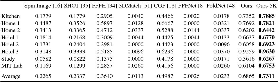 Figure 4 for PPF-FoldNet: Unsupervised Learning of Rotation Invariant 3D Local Descriptors