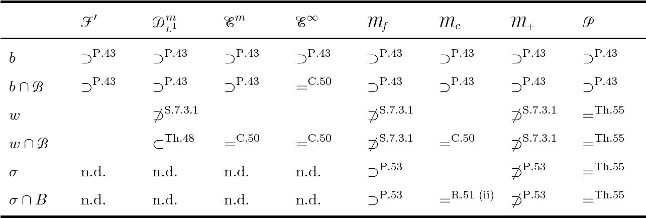 Figure 3 for Kernel Distribution Embeddings: Universal Kernels, Characteristic Kernels and Kernel Metrics on Distributions