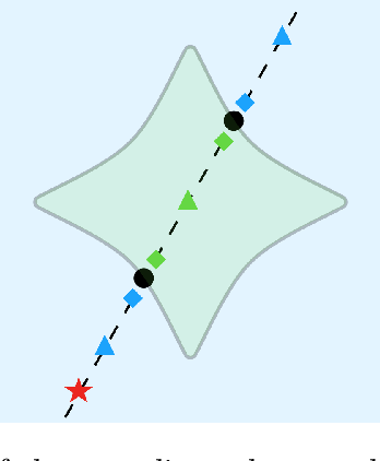 Figure 1 for Machine learning the real discriminant locus