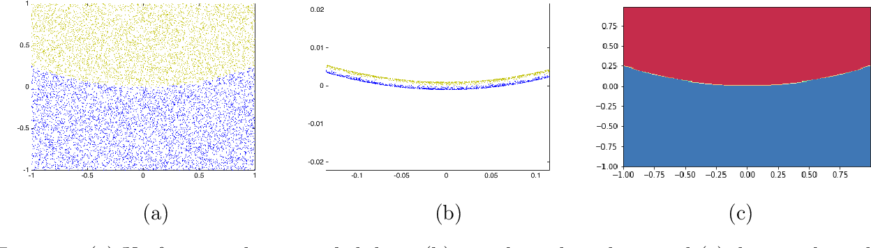 Figure 3 for Machine learning the real discriminant locus