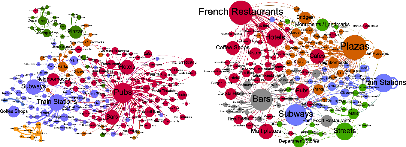Figure 2 for Modelling Cooperation and Competition in Urban Retail Ecosystems with Complex Network Metrics