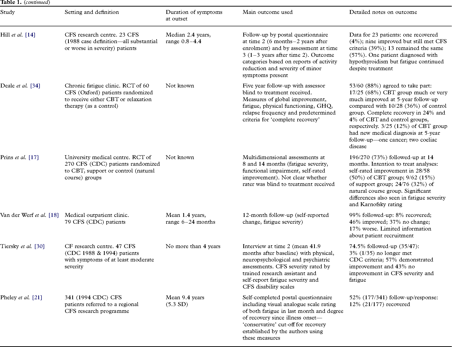 Table 1 from A systematic review describing the prognosis of