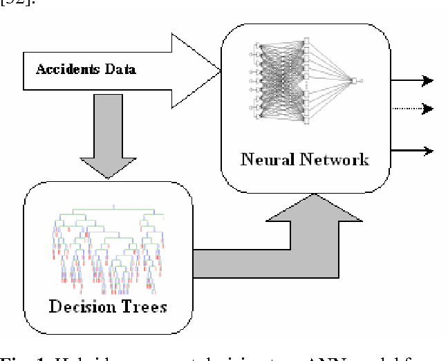 Traffic Accident Analysis Using Machine Learning Paradigms ...