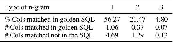 Figure 4 for KaggleDBQA: Realistic Evaluation of Text-to-SQL Parsers