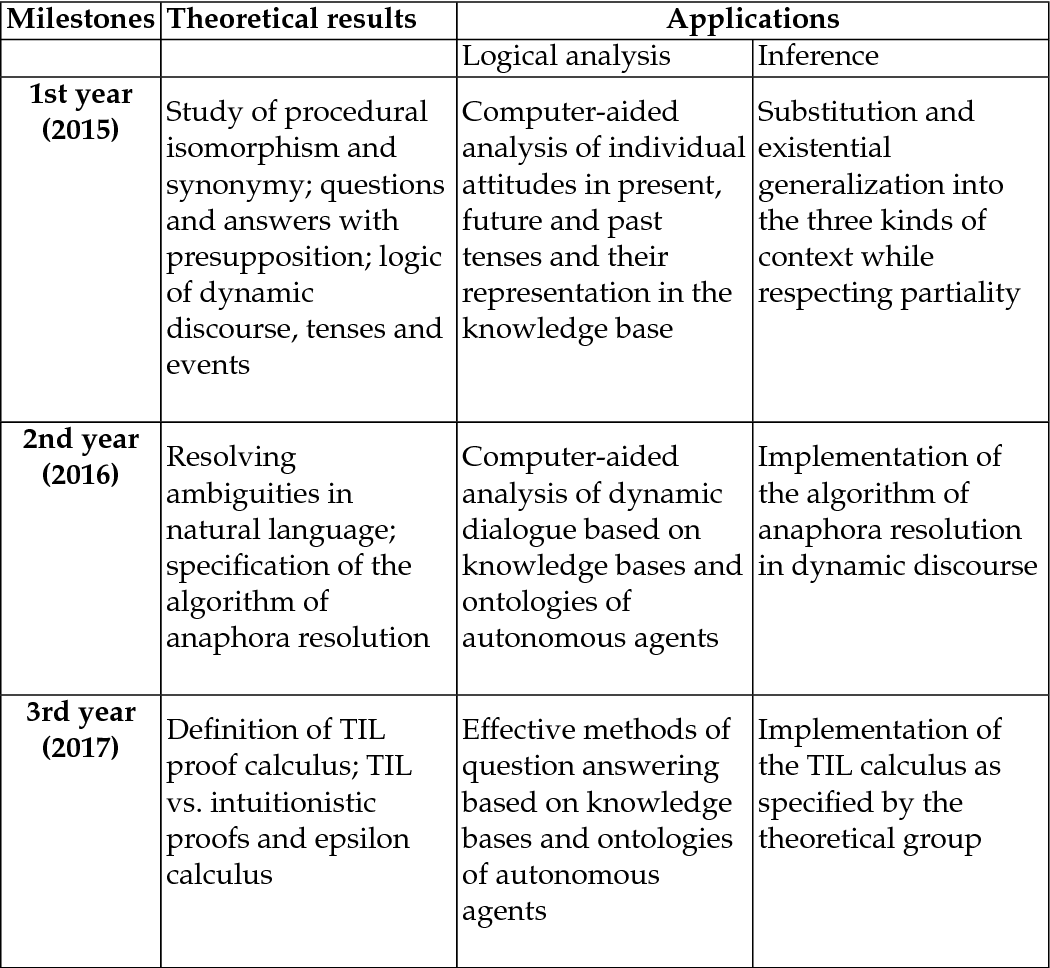 PDF] TIL as Hyperintensional Logic for Natural Language