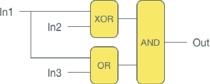 simple function block diagram program