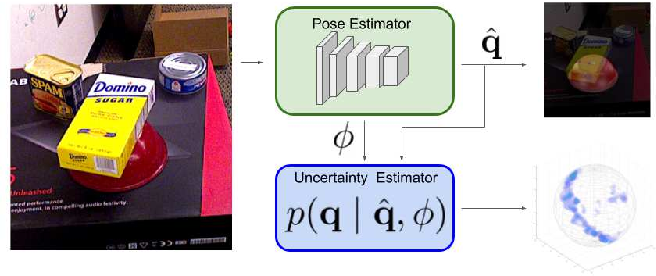 Figure 3 for Learning Orientation Distributions for Object Pose Estimation