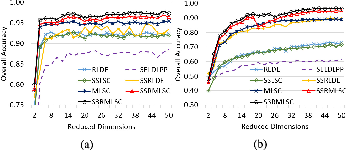 Figure 4 for A Semi-supervised Spatial Spectral Regularized Manifold Local Scaling Cut With HGF for Dimensionality Reduction of Hyperspectral Images
