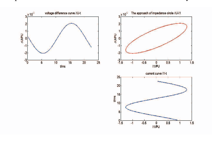 Transformer impedence circle character based winding deformation figure 3 ccuart Images