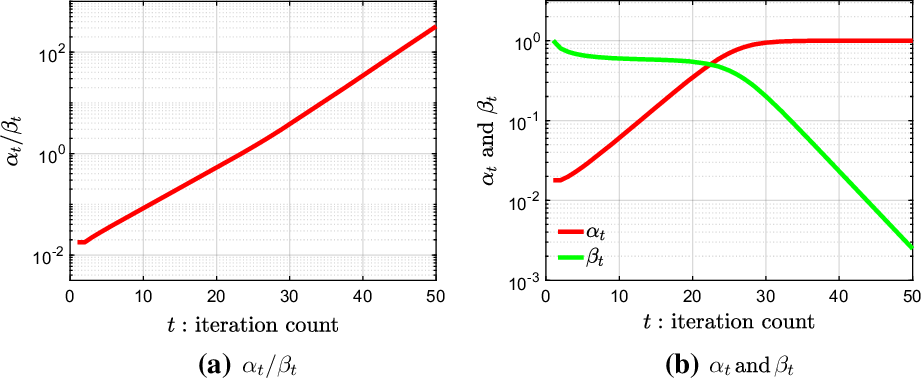Figure 4 for Gradient Descent with Random Initialization: Fast Global Convergence for Nonconvex Phase Retrieval