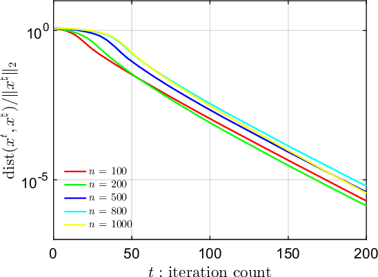 Figure 1 for Gradient Descent with Random Initialization: Fast Global Convergence for Nonconvex Phase Retrieval