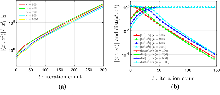 Figure 2 for Gradient Descent with Random Initialization: Fast Global Convergence for Nonconvex Phase Retrieval