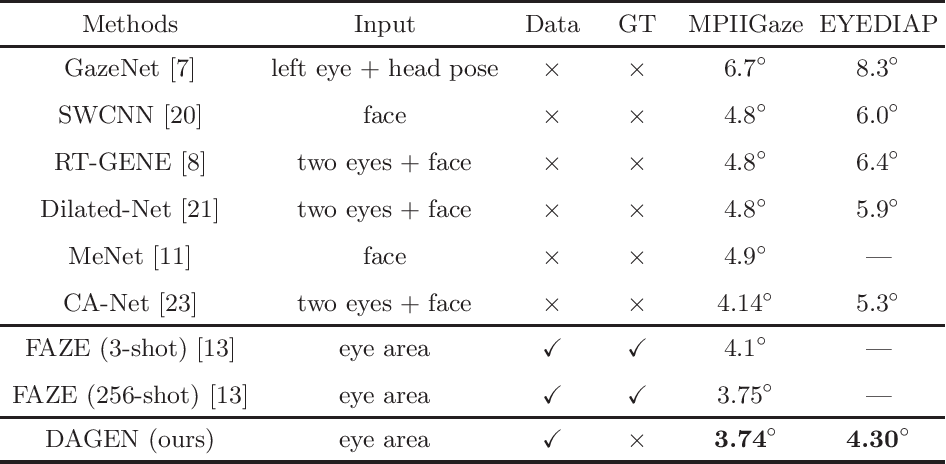 Figure 2 for Domain Adaptation Gaze Estimation by Embedding with Prediction Consistency