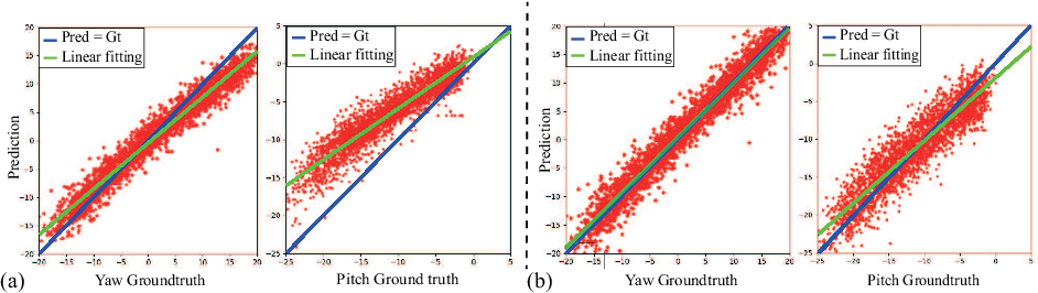 Figure 1 for Domain Adaptation Gaze Estimation by Embedding with Prediction Consistency