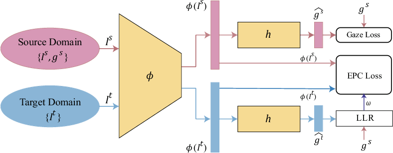 Figure 3 for Domain Adaptation Gaze Estimation by Embedding with Prediction Consistency