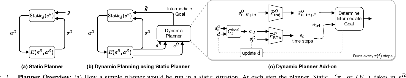 Figure 2 for No-frills Dynamic Planning using Static Planners
