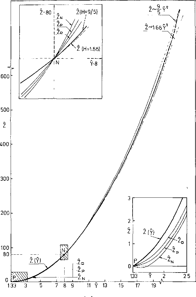 Figure 3 From Self Similar Motion Of Laser Half Space Plasmas I