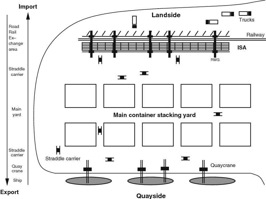 Figure 1 from Optimizing the landside operation of a container