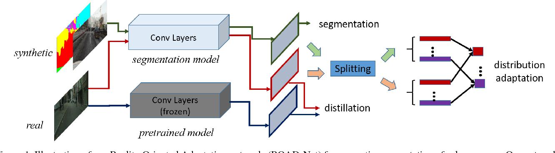 Figure 1 for ROAD: Reality Oriented Adaptation for Semantic Segmentation of Urban Scenes