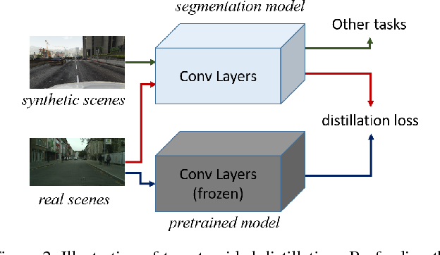 Figure 3 for ROAD: Reality Oriented Adaptation for Semantic Segmentation of Urban Scenes