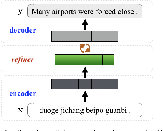 Figure 1 for Learning to Refine Source Representations for Neural Machine Translation