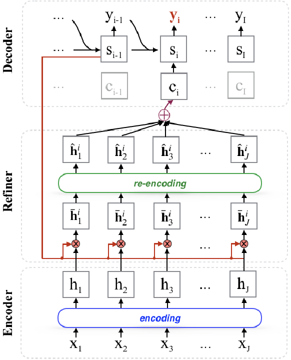 Figure 3 for Learning to Refine Source Representations for Neural Machine Translation