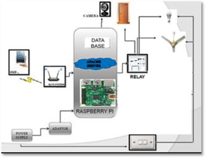 Figure 1 from Smart home automation with a unique door monitoring