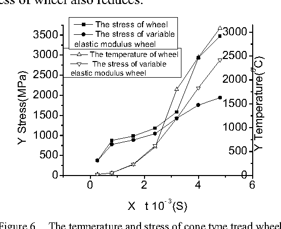Figure 6 from Finite Element Analysis of Wheel-Rail Thermal