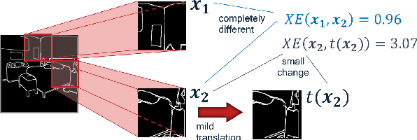 Figure 3 for InverseForm: A Loss Function for Structured Boundary-Aware Segmentation