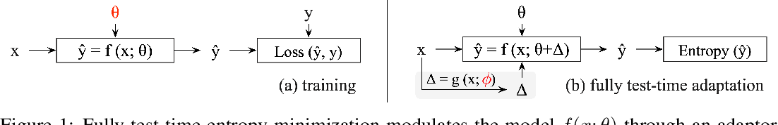 Figure 1 for Fully Test-time Adaptation by Entropy Minimization