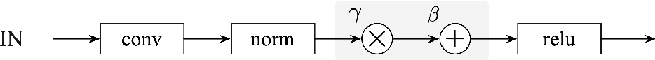 Figure 3 for Fully Test-time Adaptation by Entropy Minimization