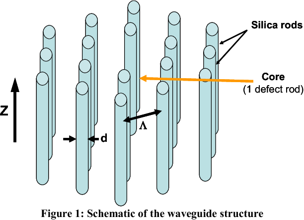 Figure 1: Schematic of the waveguide structure