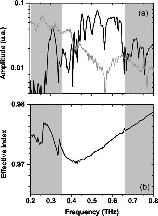 Fig. 3 (a) Fourier amplitude spectrum of THz radiation propagated within the waveguide (black curve) and in free space (gray curve). (b) Measured effective index of the propagated field.