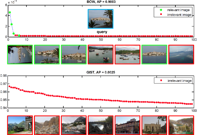 Figure 1 for Query Adaptive Late Fusion for Image Retrieval