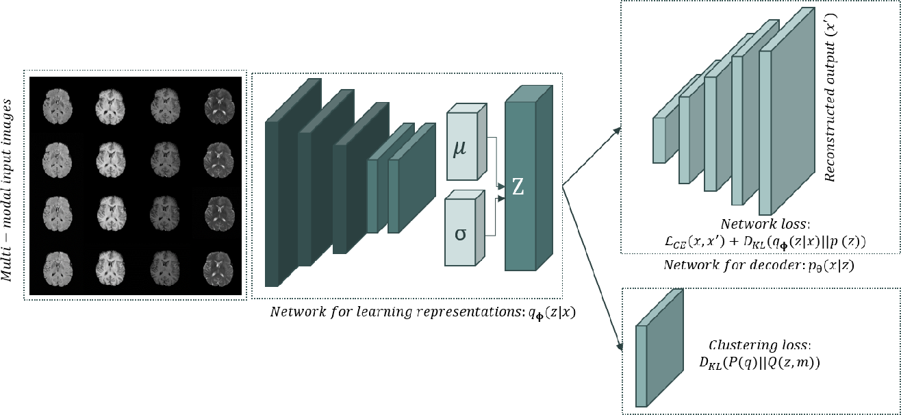 Figure 1 for Deep Variational Clustering Framework for Self-labeling of Large-scale Medical Images