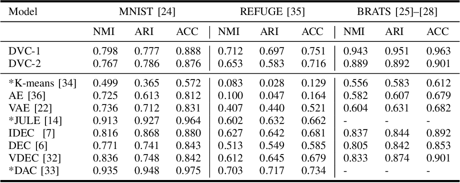 Figure 3 for Deep Variational Clustering Framework for Self-labeling of Large-scale Medical Images